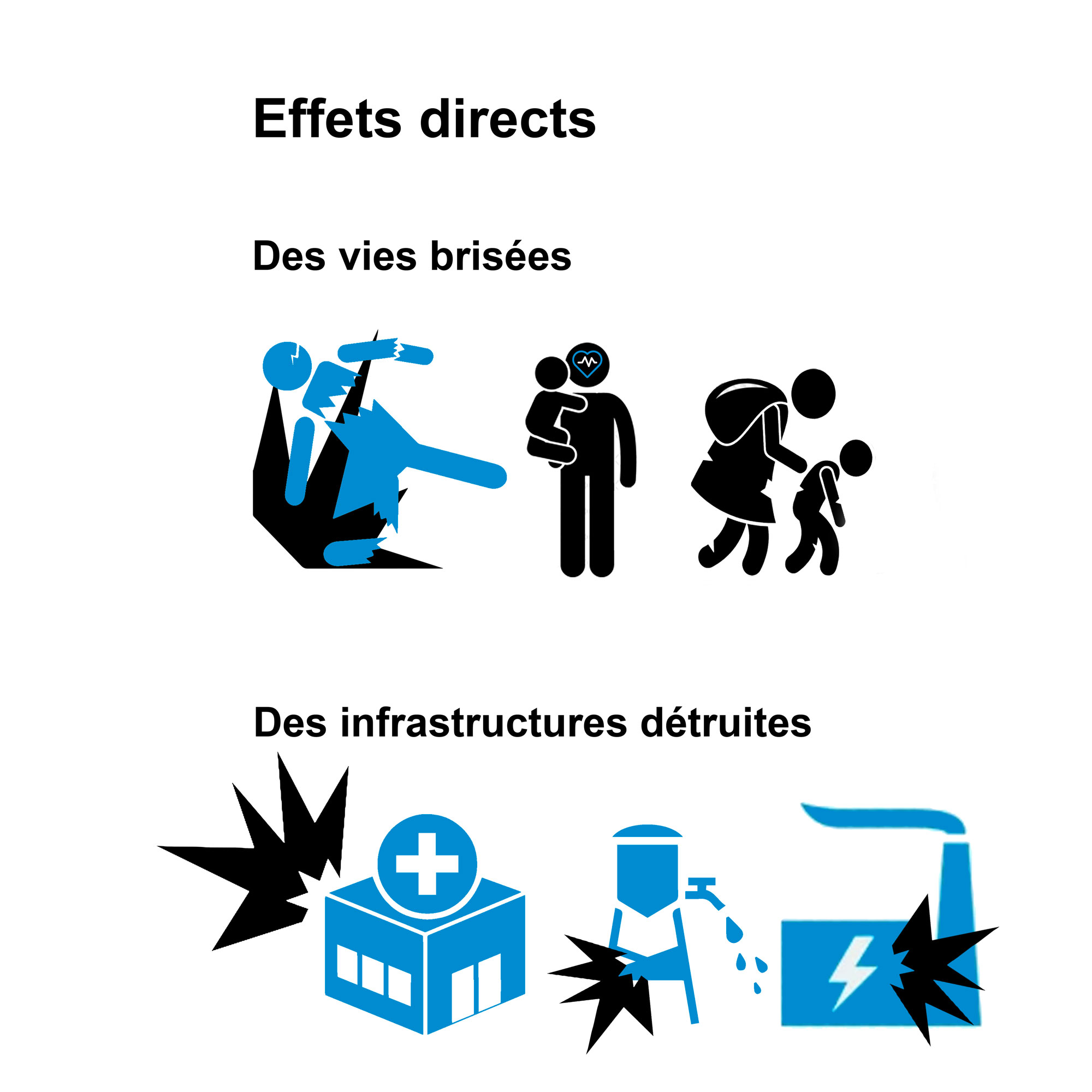 Effets direct